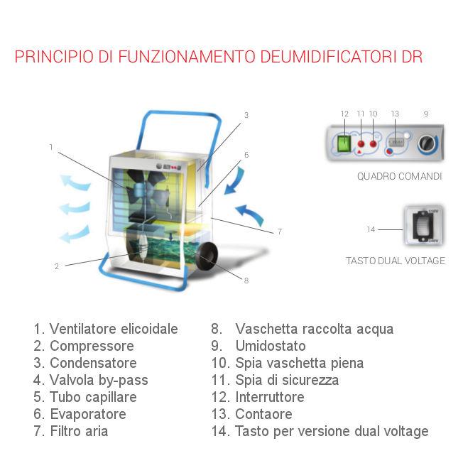 deumidificatore professionale dr120